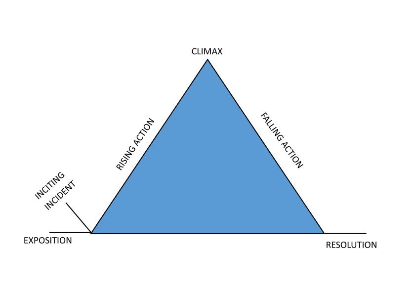 Pyramid Plot structure
