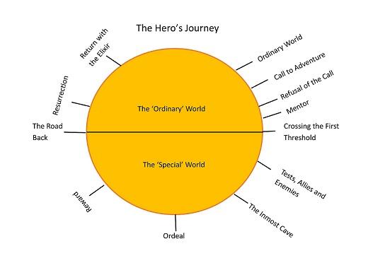 Exploring the hero's journey