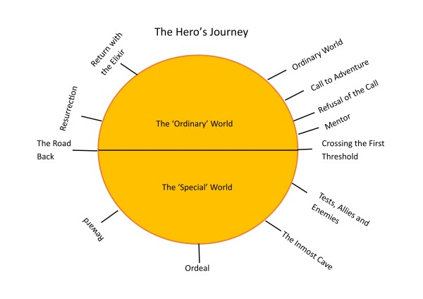 Hero's journey plot