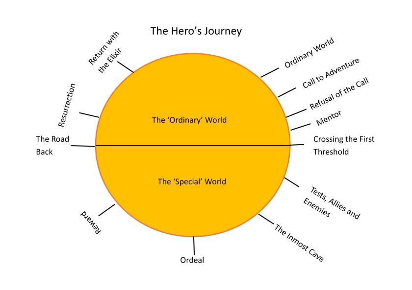 Hero's journey plot